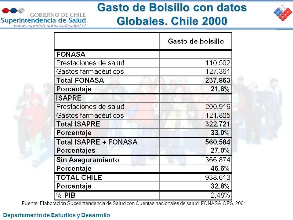 Gasto de Bolsillo con datos Globales. Chile 2000