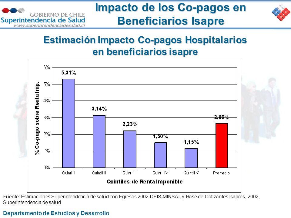 Impacto de los Co-pagos en Beneficiarios Isapre