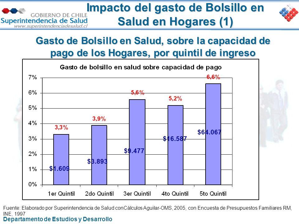 Impacto del gasto de Bolsillo en Salud en Hogares (1)
