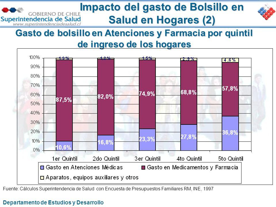 Impacto del gasto de Bolsillo en Salud en Hogares (2)