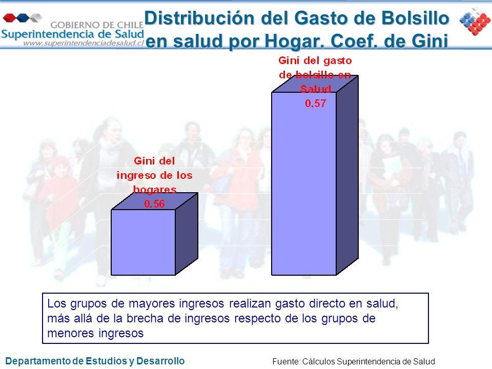 Distribución del Gasto de Bolsillo en salud por Hogar. Coef. de Gini