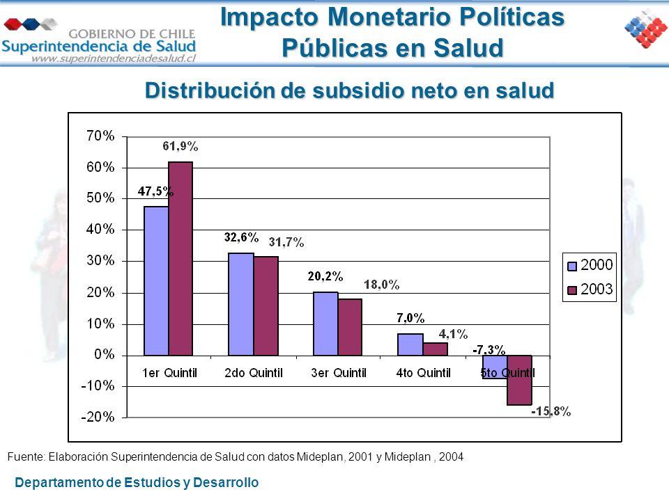 Impacto Monetario Políticas Públicas en Salud