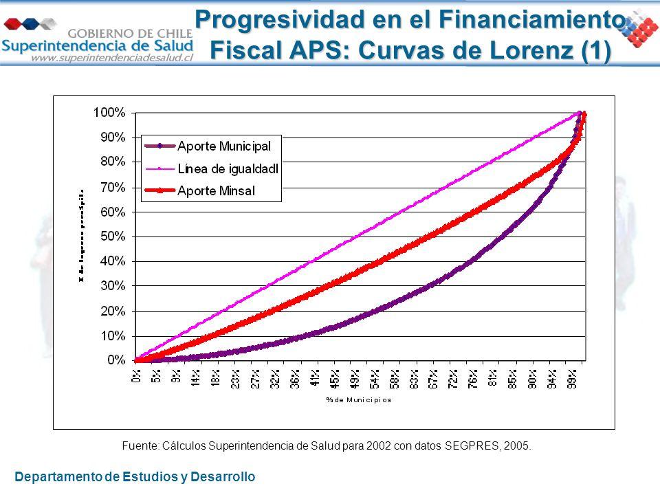 Progresividad en el Financiamiento Fiscal APS: Curvas de Lorenz (1)