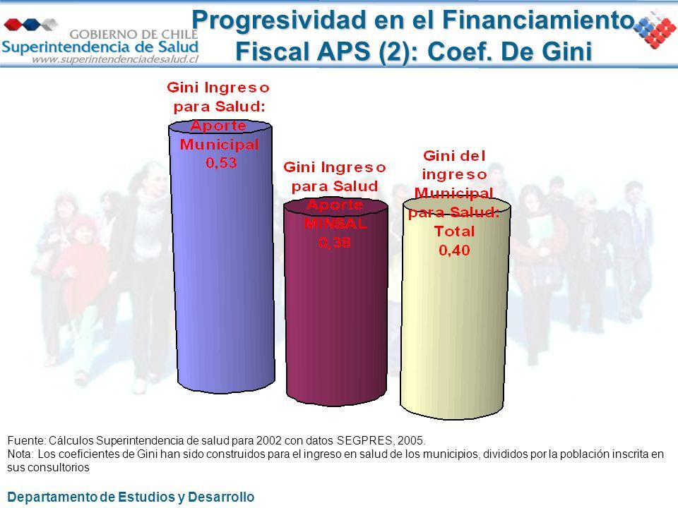Progresividad en el Financiamiento Fiscal APS (2): Coef. De Gini