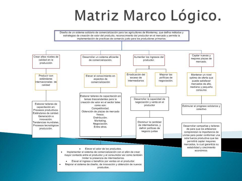 Matriz Marco Lógico.