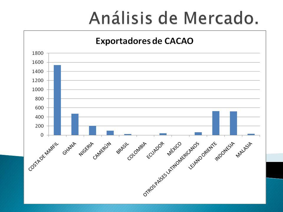 Análisis de Mercado.