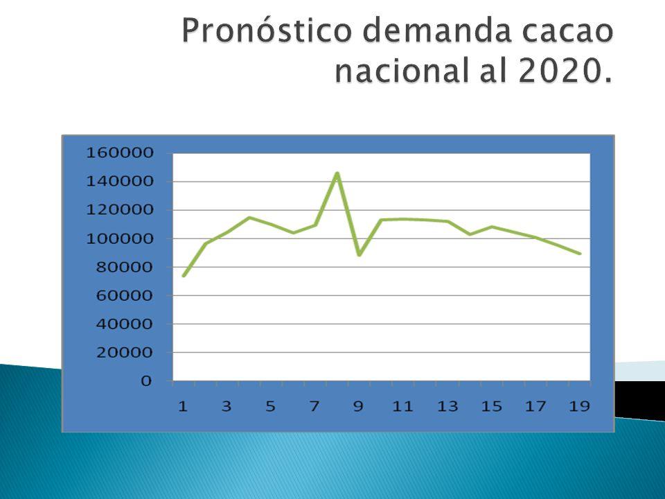Pronóstico demanda cacao nacional al 2020.