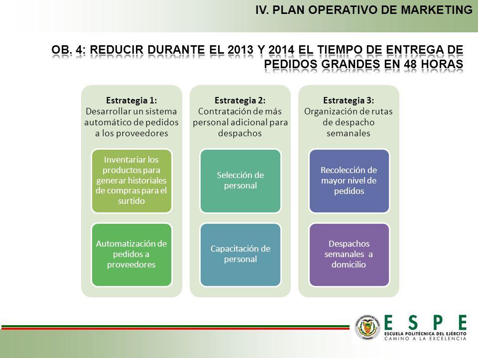 IV. PLAN OPERATIVO DE MARKETING