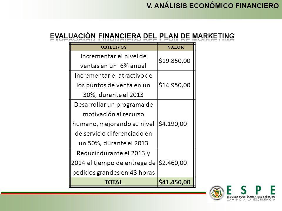 EVALUACIÓN FINANCIERA DEL PLAN DE MARKETING