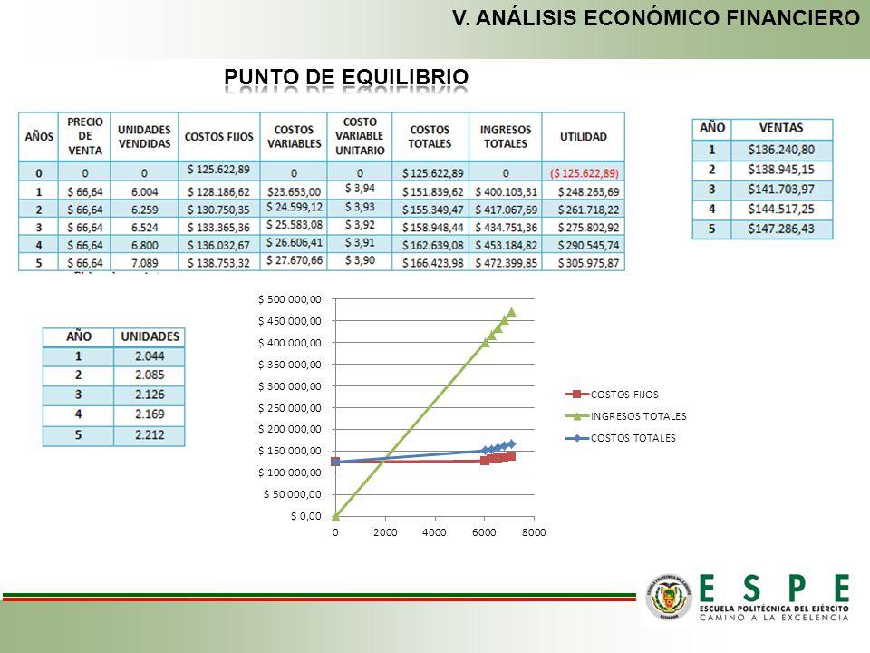 V. ANÁLISIS ECONÓMICO FINANCIERO