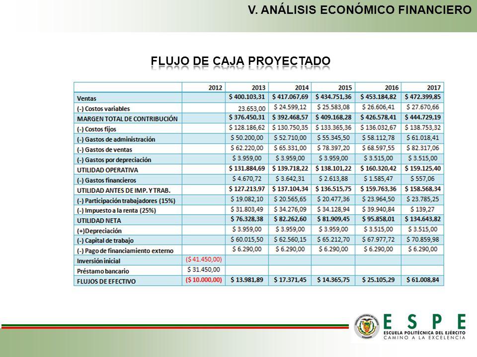 FLUJO DE CAJA PROYECTADO