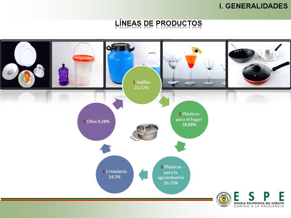I. GENERALIDADES LÍNEAS DE PRODUCTOS 1 Vajillas 21,52%