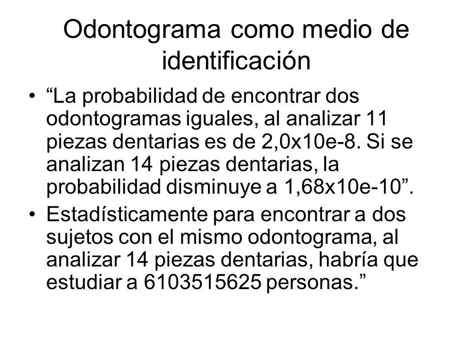 Odontograma como medio de identificación