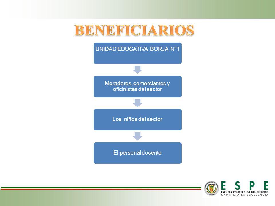 BENEFICIARIOS UNIDAD EDUCATIVA BORJA N°1