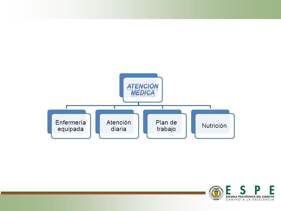 ATENCIÓN MÉDICA Enfermería equipada Atención diaria Plan de trabajo Nutrición