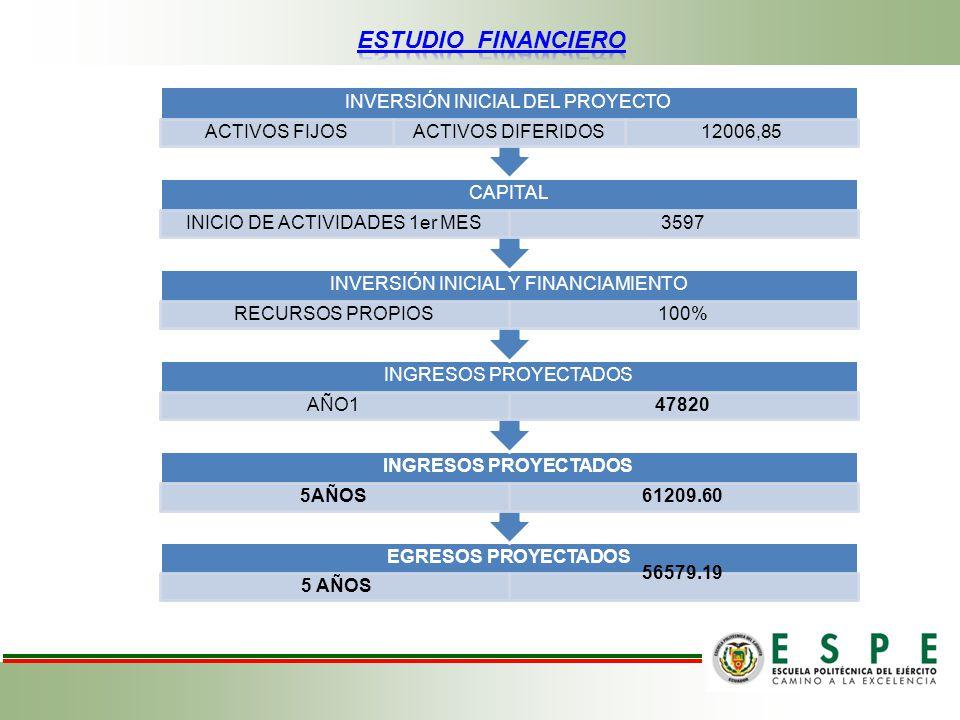 ESTUDIO FINANCIERO INVERSIÓN INICIAL DEL PROYECTO ACTIVOS FIJOS