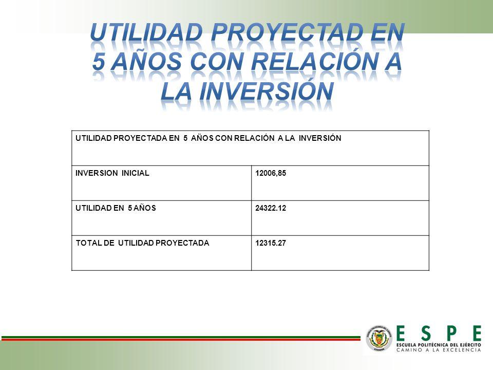 UTILIDAD PROYECTAD EN 5 AÑOS CON RELACIÓN A LA INVERSIÓN