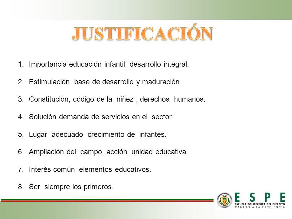 JUSTIFICACIÓN Importancia educación infantil desarrollo integral.