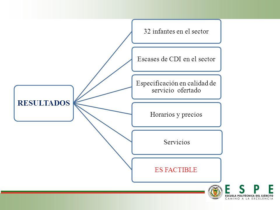 RESULTADOS 32 infantes en el sector Escases de CDI en el sector
