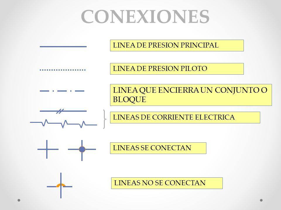 CONEXIONES LINEA QUE ENCIERRA UN CONJUNTO O BLOQUE