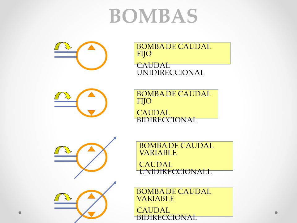 BOMBAS BOMBA DE CAUDAL FIJO CAUDAL UNIDIRECCIONAL BOMBA DE CAUDAL FIJO