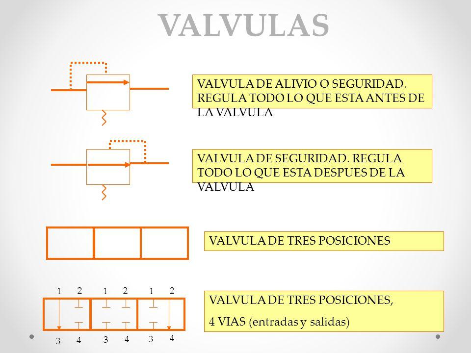 VALVULAS VALVULA DE ALIVIO O SEGURIDAD. REGULA TODO LO QUE ESTA ANTES DE LA VALVULA.