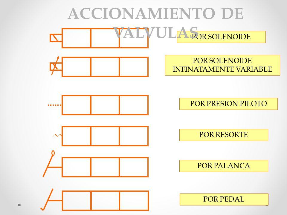 ACCIONAMIENTO DE VALVULAS