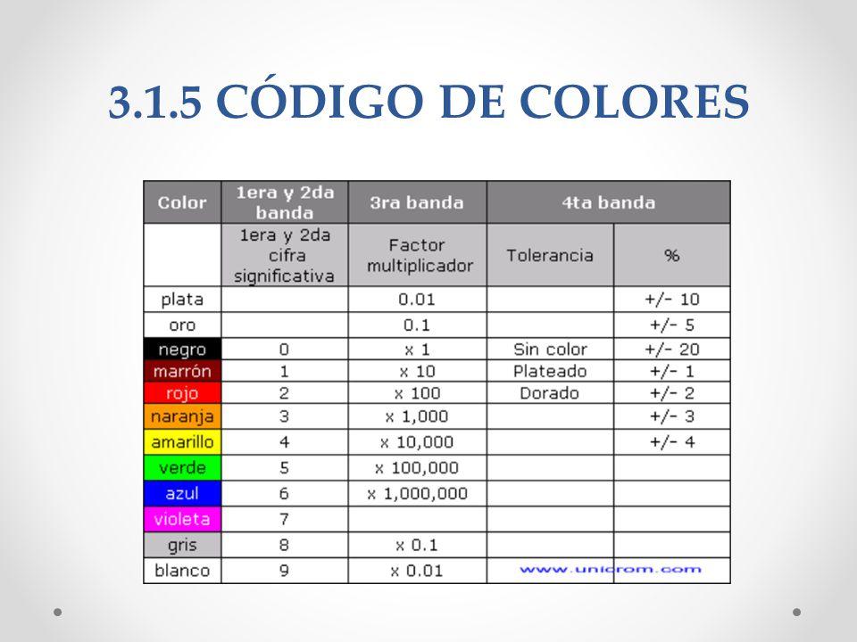 3.1.5 CÓDIGO DE COLORES