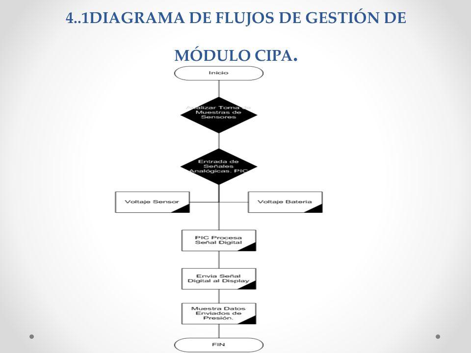 4..1DIAGRAMA DE FLUJOS DE GESTIÓN DE MÓDULO CIPA.