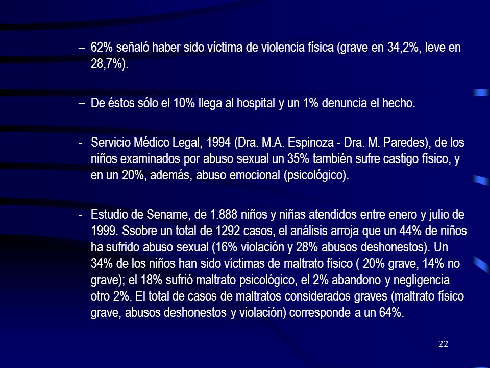 62% señaló haber sido víctima de violencia física (grave en 34,2%, leve en 28,7%).
