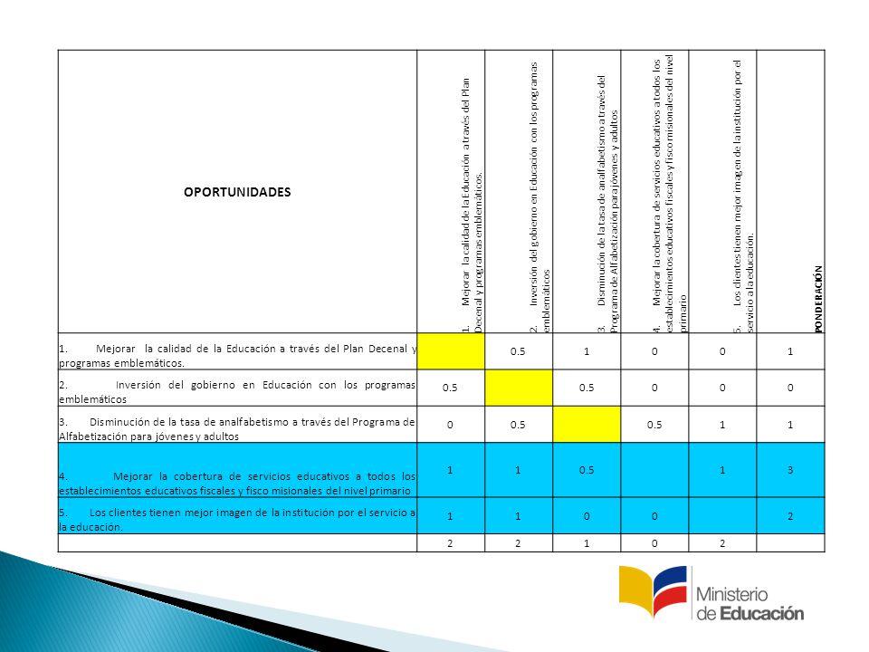 OPORTUNIDADES 1. Mejorar la calidad de la Educación a través del Plan Decenal y programas emblemáticos.