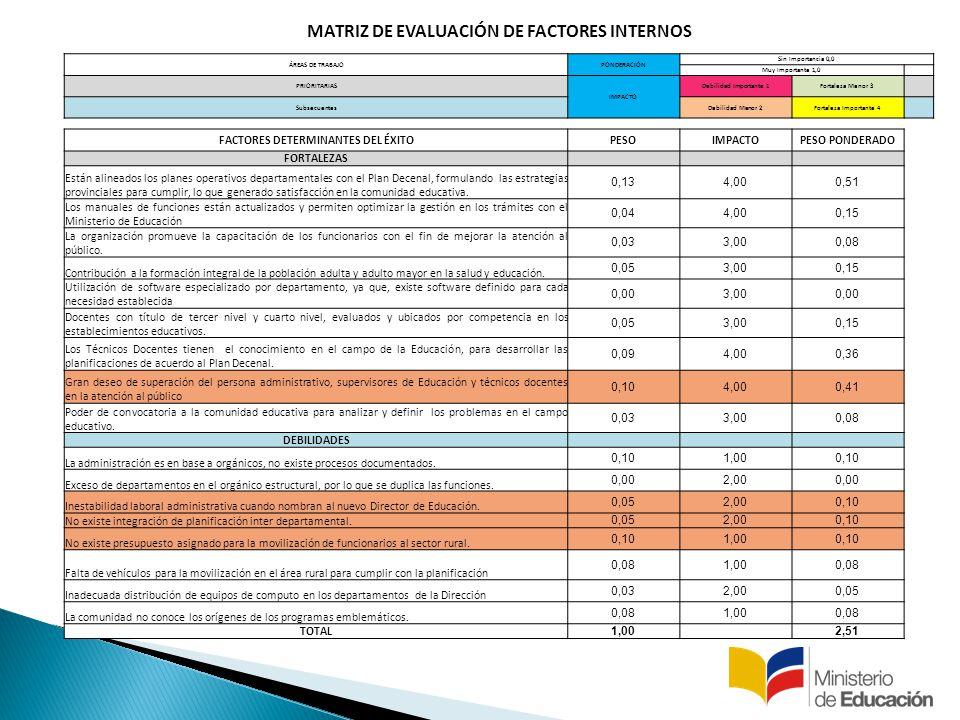 MATRIZ DE EVALUACIÓN DE FACTORES INTERNOS