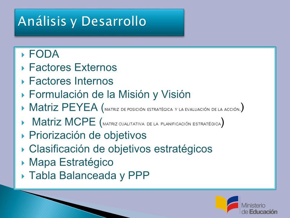 Análisis y Desarrollo FODA Factores Externos Factores Internos
