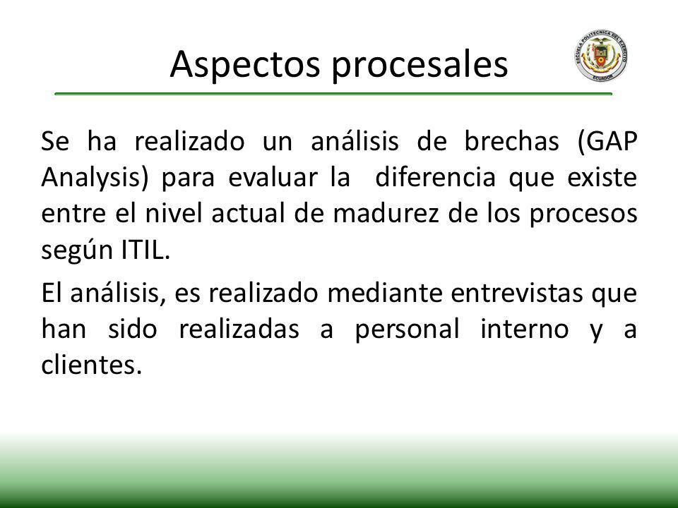 Aspectos procesales