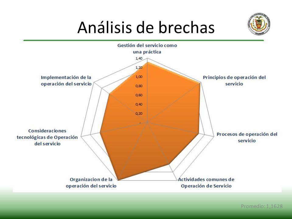 Análisis de brechas Promedio: 1,1628 12 sinergy 1 pasante y yo.