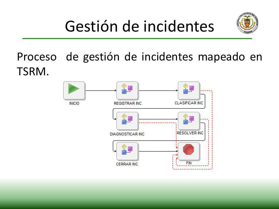 Gestión de incidentes Proceso de gestión de incidentes mapeado en TSRM.