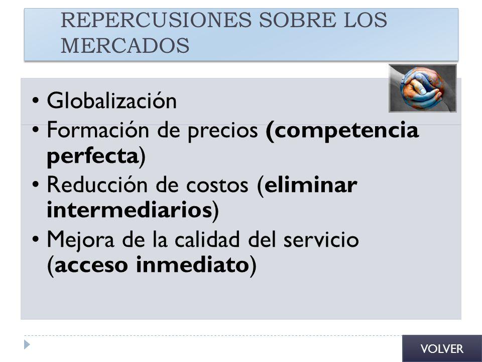 REPERCUSIONES SOBRE LOS MERCADOS