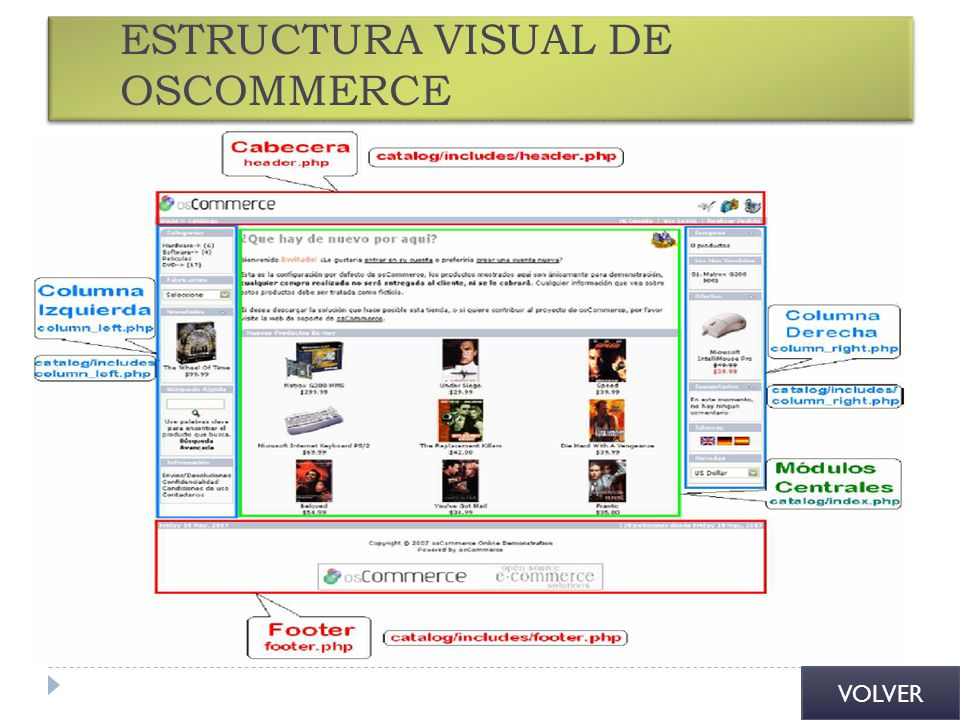 ESTRUCTURA VISUAL DE OSCOMMERCE