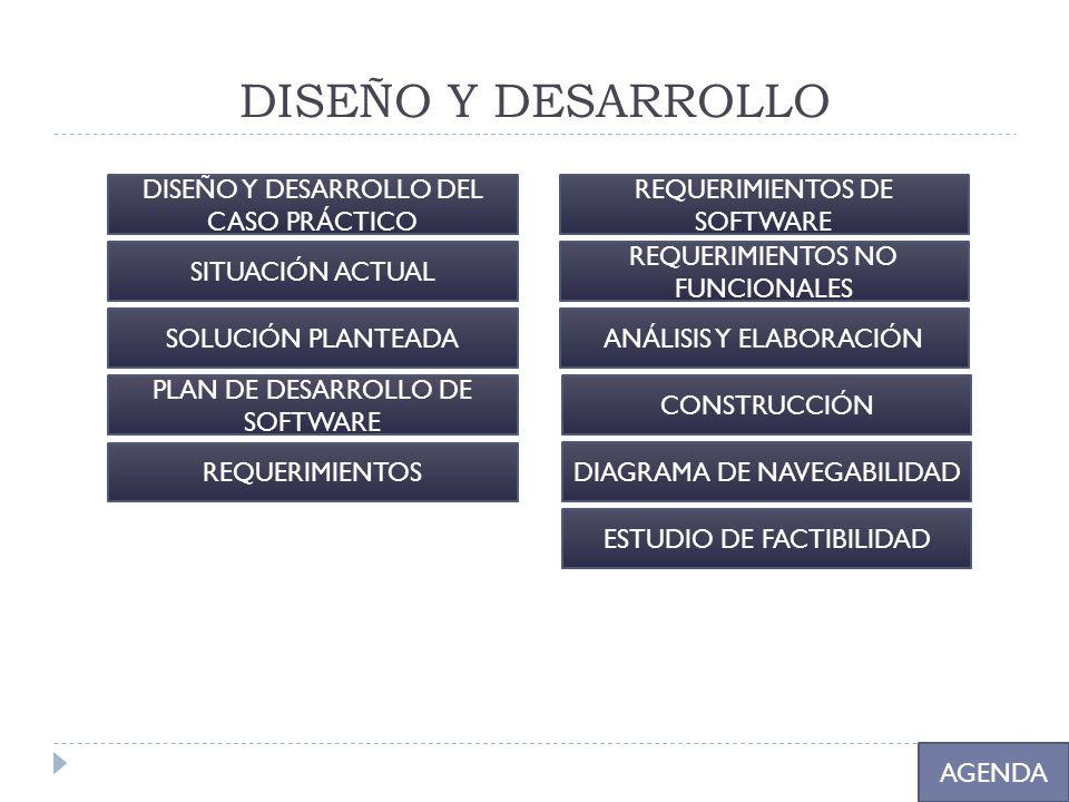DISEÑO Y DESARROLLO DISEÑO Y DESARROLLO DEL CASO PRÁCTICO
