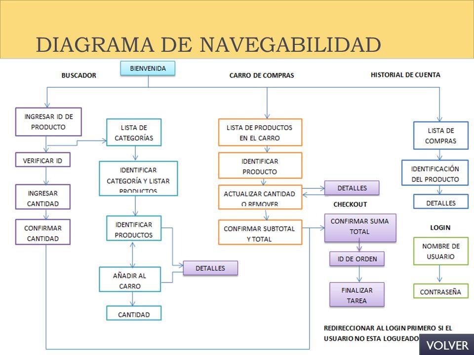 DIAGRAMA DE NAVEGABILIDAD