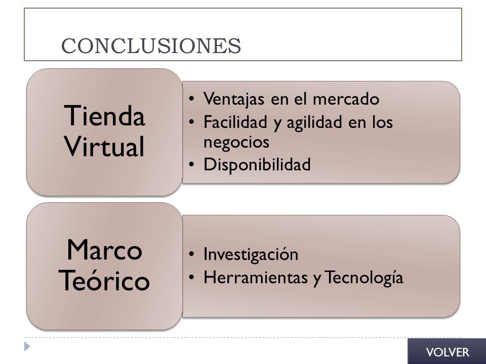 Tienda Virtual Marco Teórico CONCLUSIONES Ventajas en el mercado
