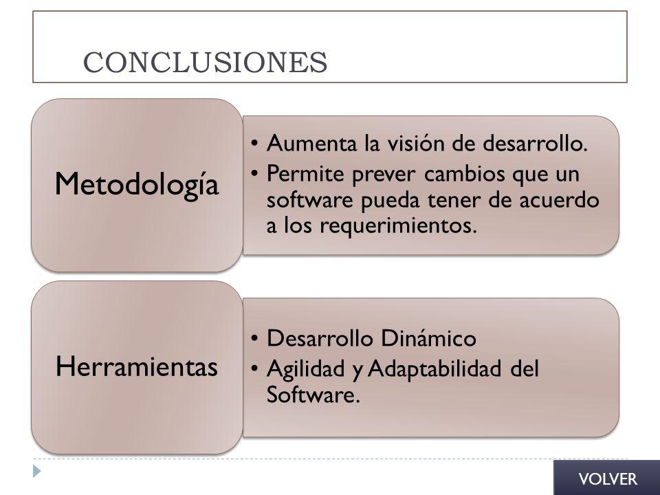 Metodología CONCLUSIONES Herramientas Aumenta la visión de desarrollo.