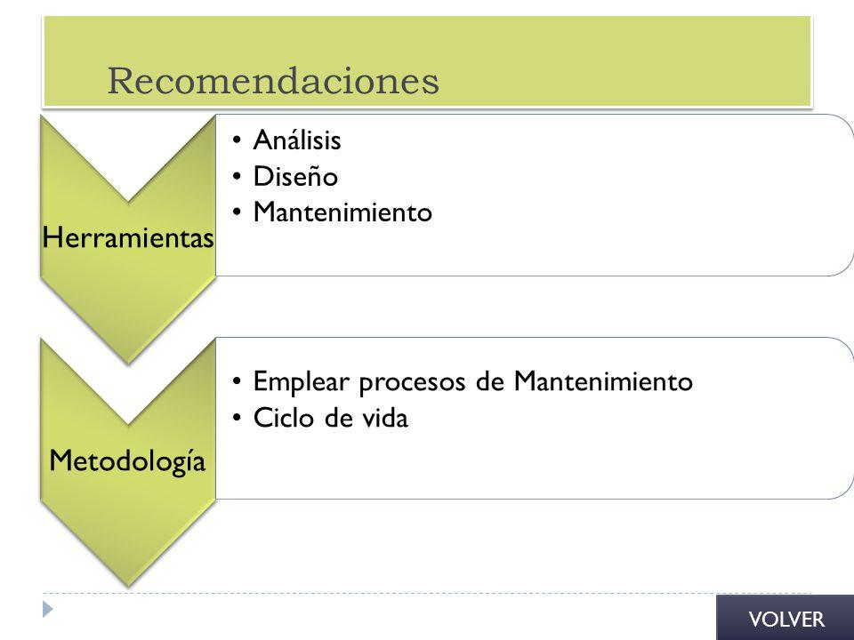 Recomendaciones Herramientas Metodología Análisis Diseño Mantenimiento