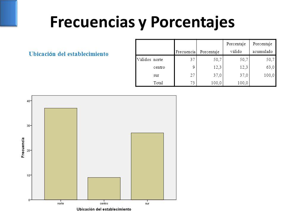 Frecuencias y Porcentajes