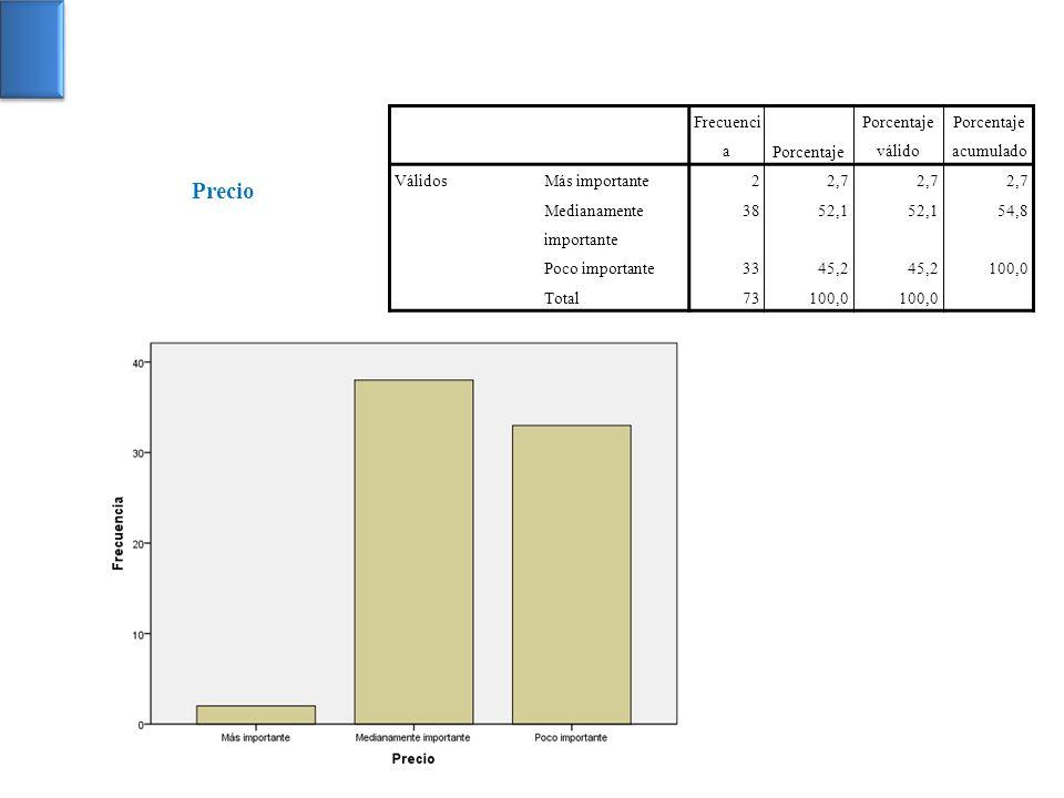 Precio Frecuencia Porcentaje Porcentaje válido Porcentaje acumulado