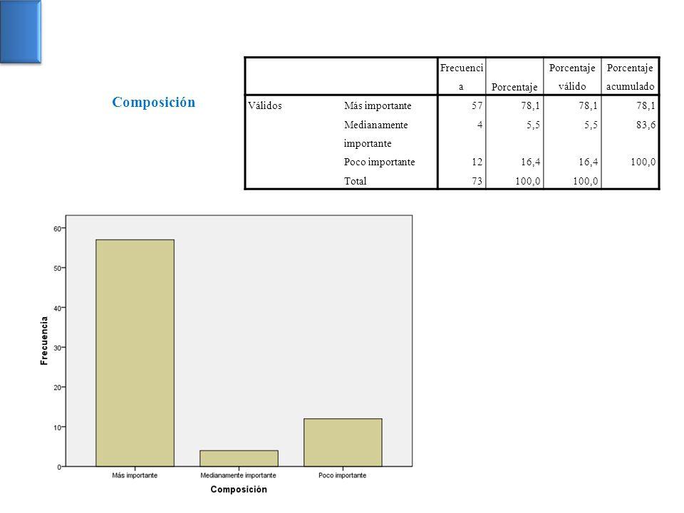 Composición Frecuencia Porcentaje Porcentaje válido