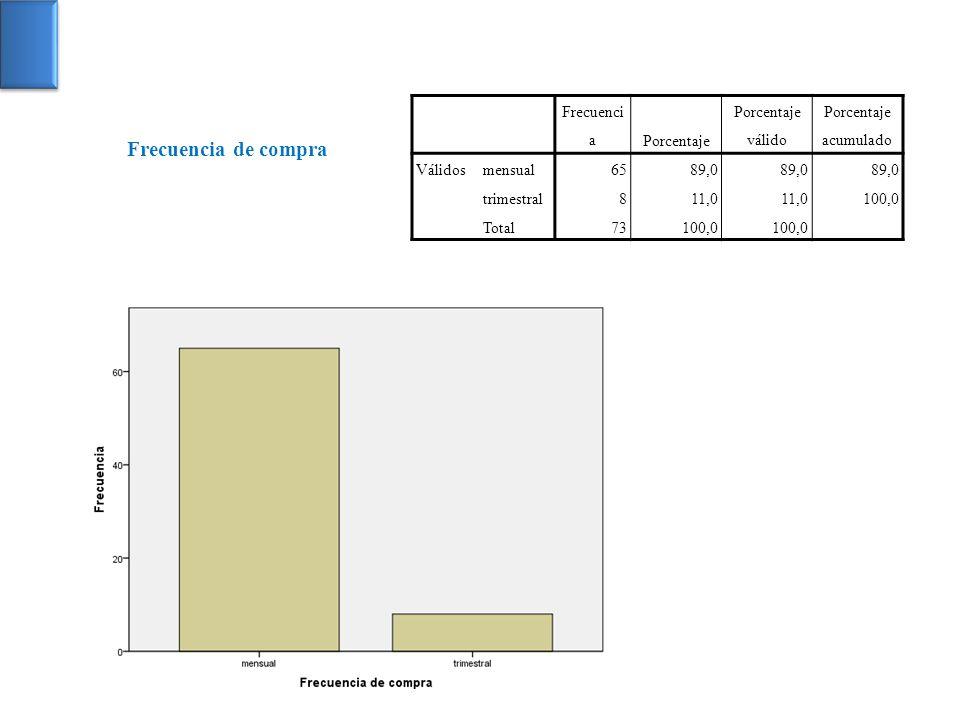 Frecuencia de compra Frecuencia Porcentaje Porcentaje válido