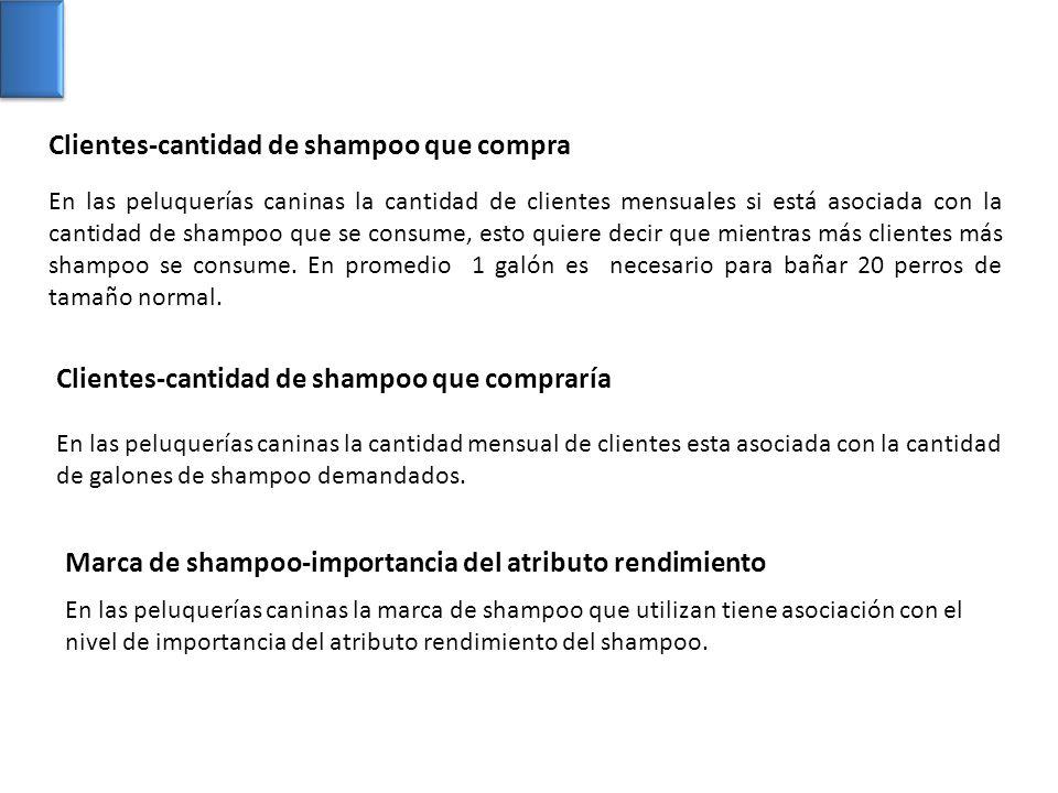 Clientes-cantidad de shampoo que compra