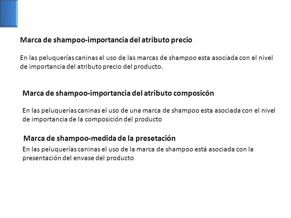 Marca de shampoo-importancia del atributo precio