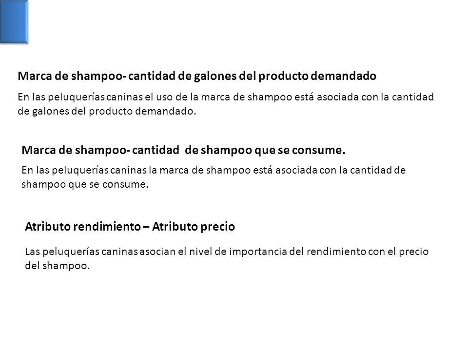 Marca de shampoo- cantidad de galones del producto demandado